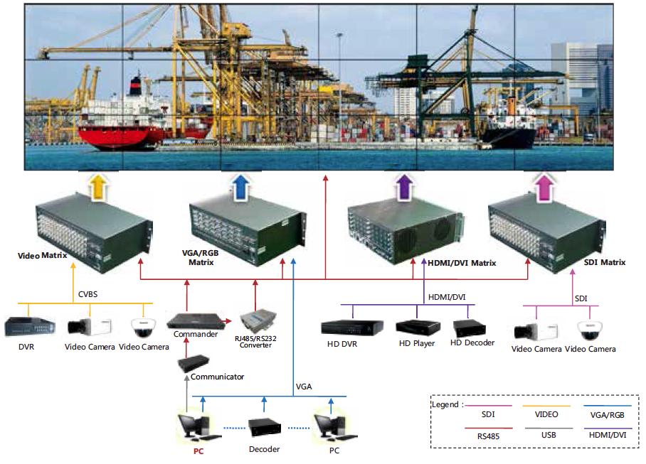 Controlador HDMI&VGA