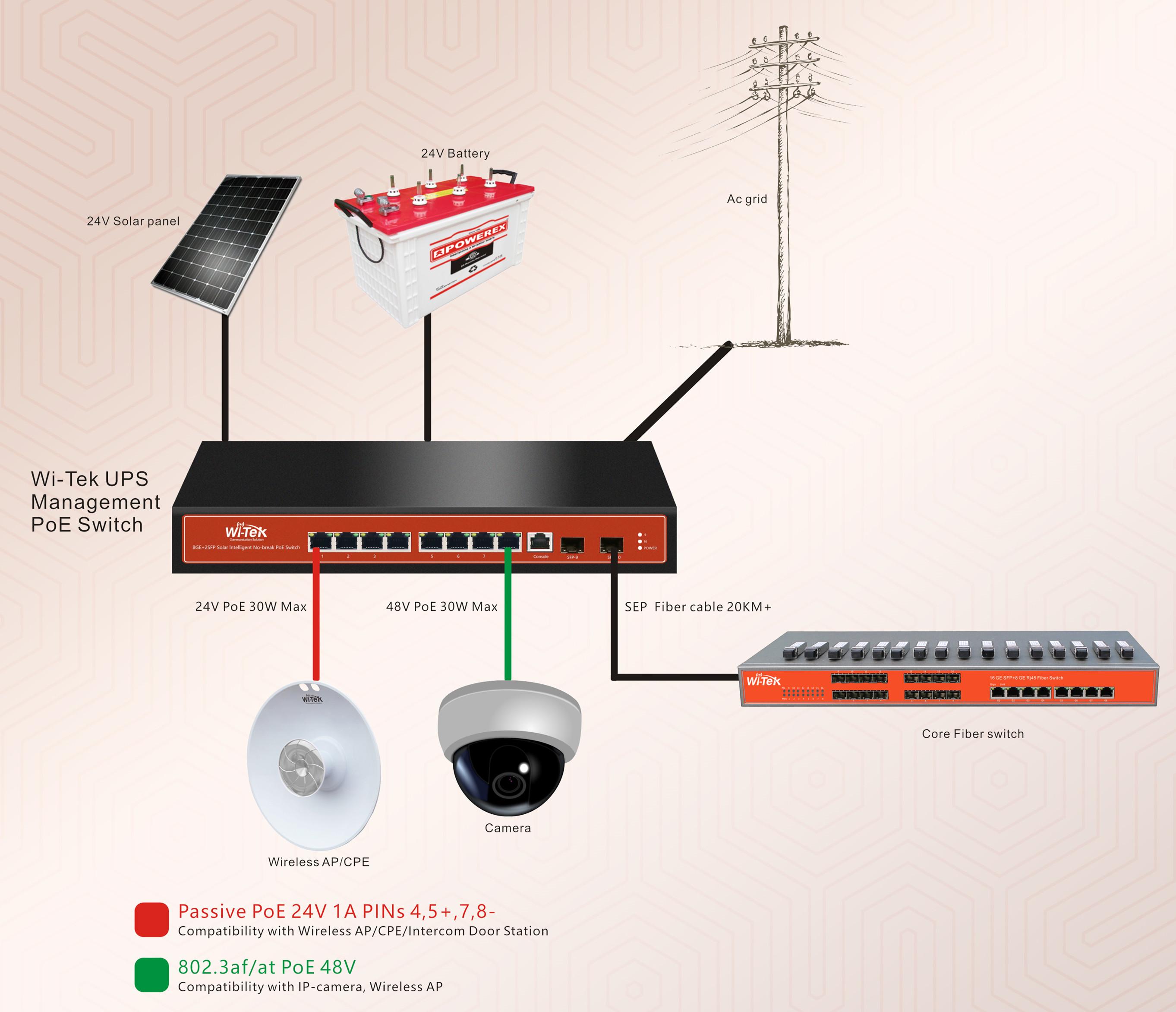 Globaltecnoly diagram