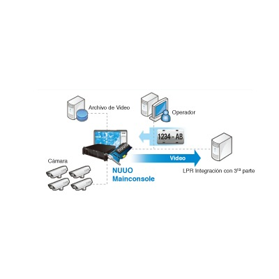 Licencia base para reconocimiento de placas (LPR) en Trafico