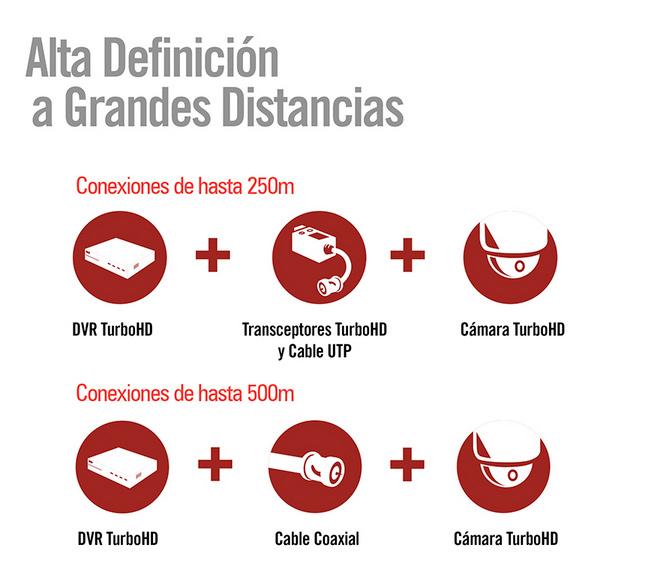 Grabador de camaras HDCVI Trihibrido en Monterrey