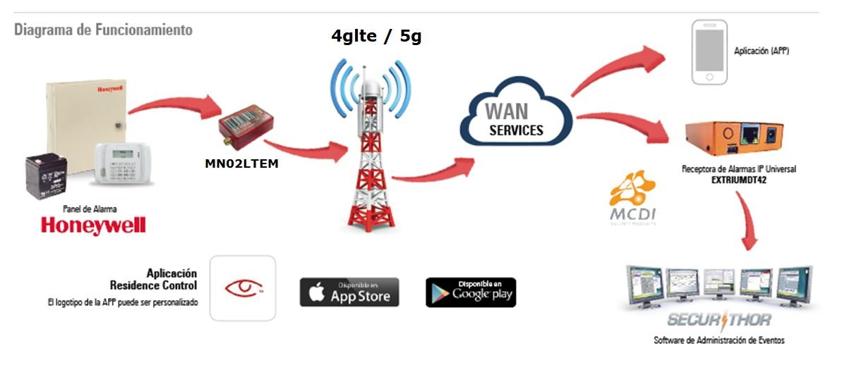 Diagrama Conexion MN02LTEM con Securithor